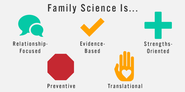Graphic icons showing 5 characteristics of Family Science